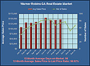 What are Warner Robins GA Homes Worth in Dec 2014?