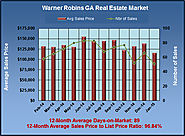 Steady Home Values in Warner Robins in Jan 2015?