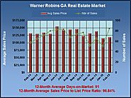 Are Warner Robins GA Homes Holding their Value in February 2015