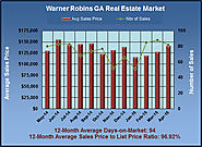 What are Warner Robins Georgia Properties Worth in April 2015