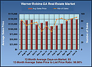 Warner Robins GA Market Analysis for June 2015