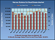 Warner Robins Market Review for August 2015