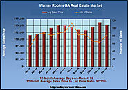 How Many Homes are Available in Dec 2015 in Warner Robins GA?