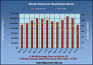 Analysis Report for the Jan 2016 Warner Robins Market