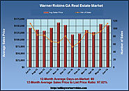 June 2016 Real Estate News for Warner Robins GA