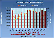 Home Review for Warner Robins GA In November 2016