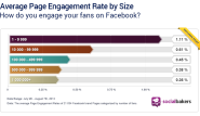 Finding The Right Engagement Rate for your Facebook Page
