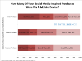 The Rise Of Social Commerce - How Tweets, Pins And Likes Are Driving Sales, Online And Offline [CHARTS]