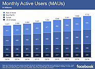 Facebook Q2 Earnings: 1.71b Monthly Active Users, Exceeds Expectations on Revenue