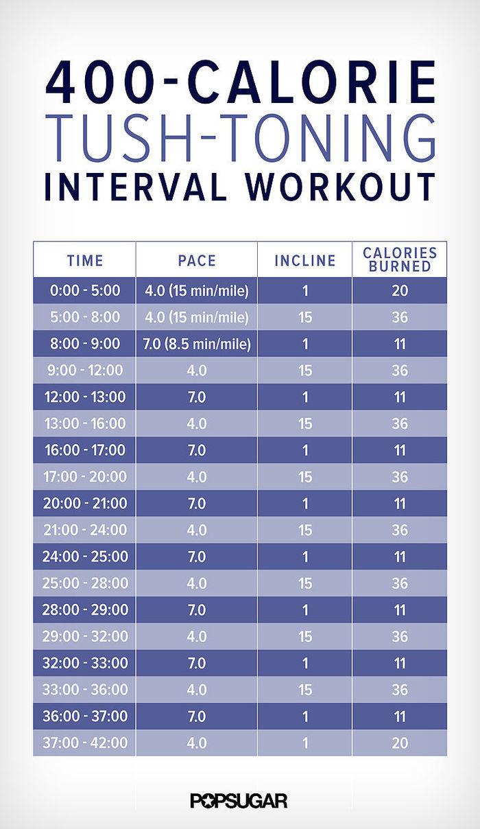 Incline treadmill weight loss plan