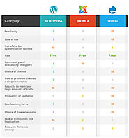 How to Choose the Right CMS - Open Source CMS Comparison | Startup Hub