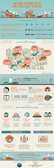 UK Road Accident Facts That Could Save Your Life