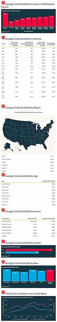 Credit Card Debt - Martindale‑Hubbell  (Public)