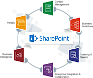 SharePoint Is The Best Platform For Enterprise Development