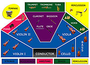 Orchestra seating chart