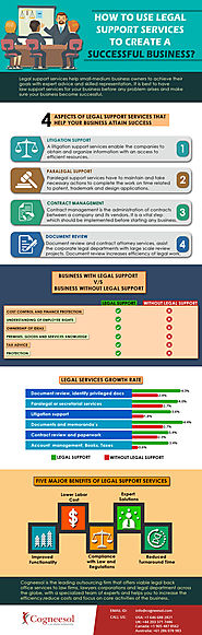 How to use Legal Support Services to Create a Successful Business?