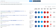 BuzzSumo Adds Backlink Data to Content Listings