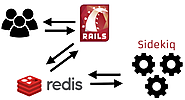 Install and Use Redis Server - Mobile Application Development | Mobile Application Development Company