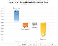 The Causes of Slow Mobile Page Loading Time - First Page - Digital Marketing Agency in Singapore | Digital Marketing ...