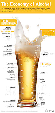 Alcohol Beverage Industry: Economic Impact