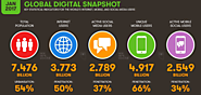 Digital trends 2017: 106 pages of internet, mobile and social media stats