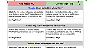 Fillable Template Example of Webpage Evaluation Credibility Chart: Red Flag, Green Flag