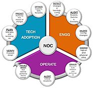 Network Consulting Services in Noida | In2IT Technologies