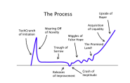 A VC: The Startup Curve