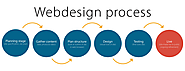 Website at http://www.inlogic.ae/blog/5-phases-of-web-design-and-development-process-in-dubai/