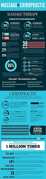 Facts About Chiropractor That Will Make You Think Twice