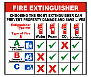 Select the Appropriate Fire Extinguisher for Your Safety Needs