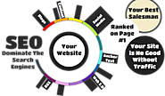 Best SEO Services Delivers Productive Results at Reduced Cost