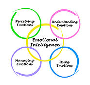 Learning Emotional Intelligence Through Engaging Activities