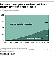 Younger generations of voters could dominate 2016 election