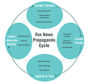 This Is How Fox News Brainwashes Its Viewers: Our In-Depth Investigation of the Propaganda Cycle