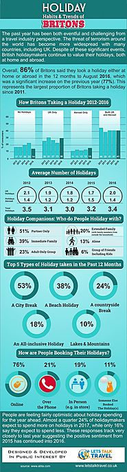 Holiday Habits & Trends of Britons | Couple Holiday Packages | Pinterest