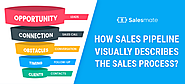 How Sales Pipeline Visually Describes The Sales Process?