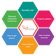 Website at https://www.appdupe.com/hire-laravel-developer/Hire the best Laravel developers to create a secure and aut...
