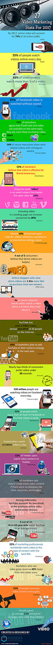 Video Marketing Stats 2017 (Infographics)
