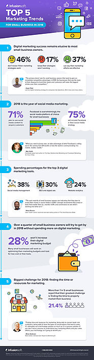 5 Digital Marketing Trends for Small Business in 2018 [Infographic] - Romon Marketing