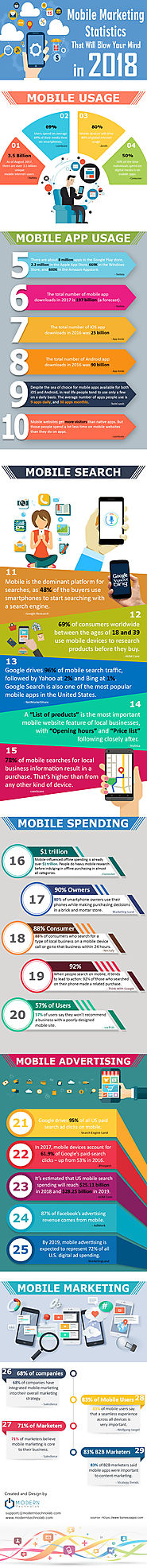 Mobile Marketing Statistics That Will Blow Your Mind In 2018 [Infographic]