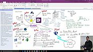 Website at https://educationblog.microsoft.com/2017/03/10-best-uses-for-onenote-in-your-teaching-and-learning/