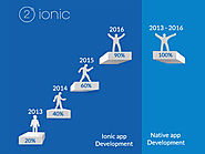 Ionic vs Native Application Development