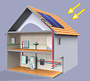Home Heating Systems – Types of House Heat Sources to Consider