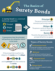 Can Surety Bond Save You From Financial Crisis?