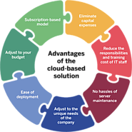 Advantages of Cloud based Intranet Solution
