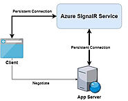 Azure SignalR Service now supports ASP.NET!