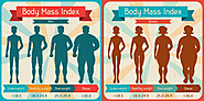 Body Mass Index Calculator | Calculate BMI