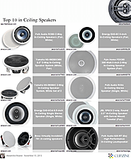 Top 10 in Ceiling Speakers