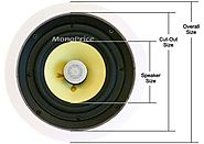 Size of In-Ceiling Speakers